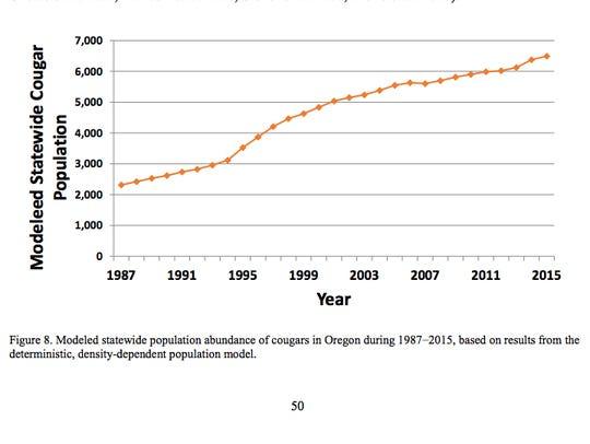 Estimated cougar populations in Oregon.