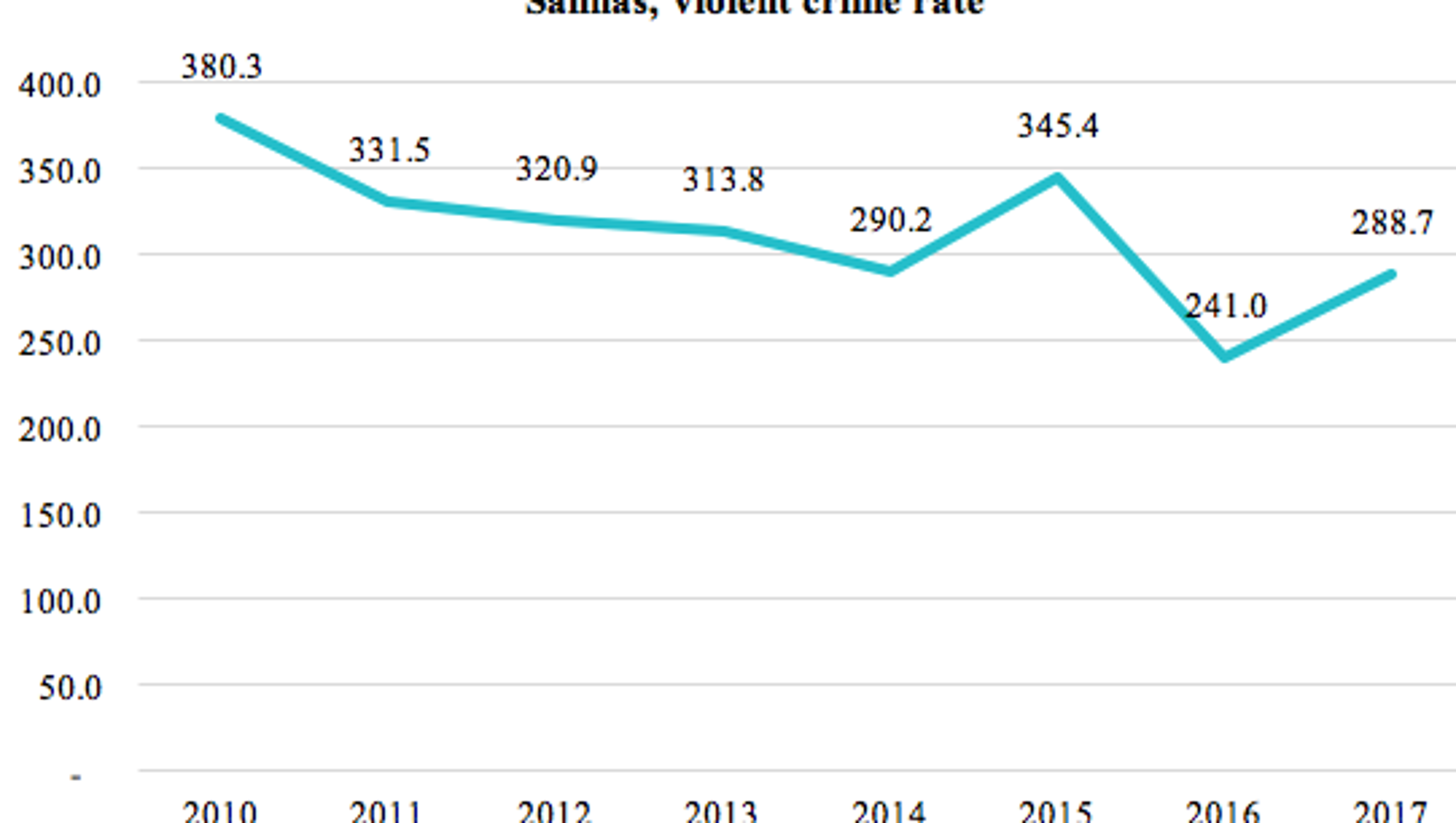 Analysis: Crime drops in Salinas, but city still no. 1 in
