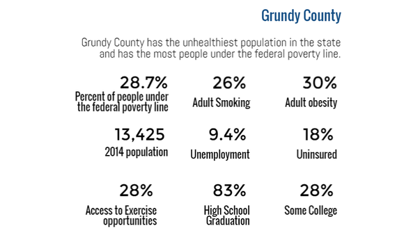 Grundy County is the unhealthiest and poorest county
