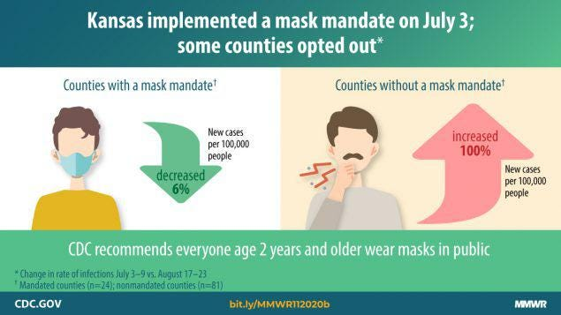 A new study from the Centers for Disease Control and Prevention and the Kansas Department of Health and Environment reports counties that implemented a mask mandate had lower COVID-19 case rates than those that didn't.