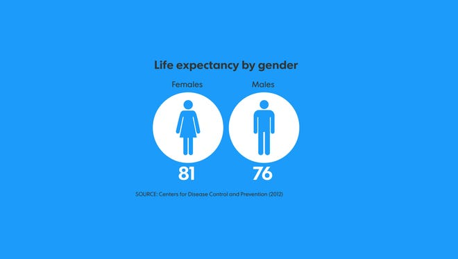 Life Expectancy In The Usa Hits A Record High