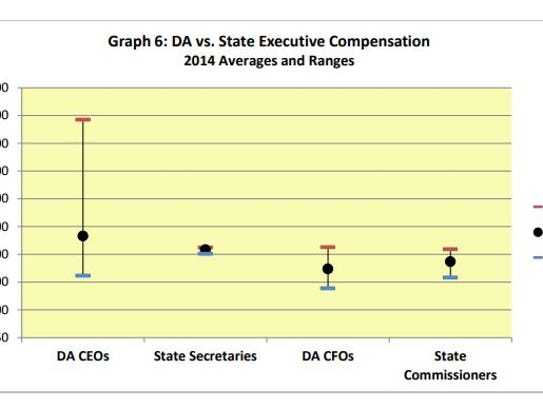 The Vermont State Auditor's Office compiled this graph