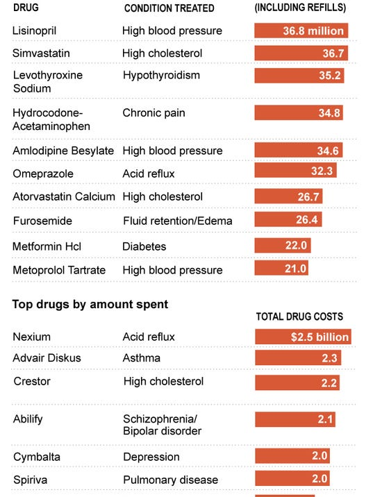 MEDICARE DRUGS