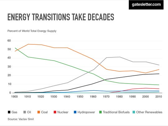 Next gen energy must not only be carbon free, but also