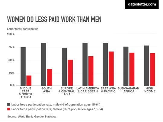 Women do a large percentage of unpaid chores in households