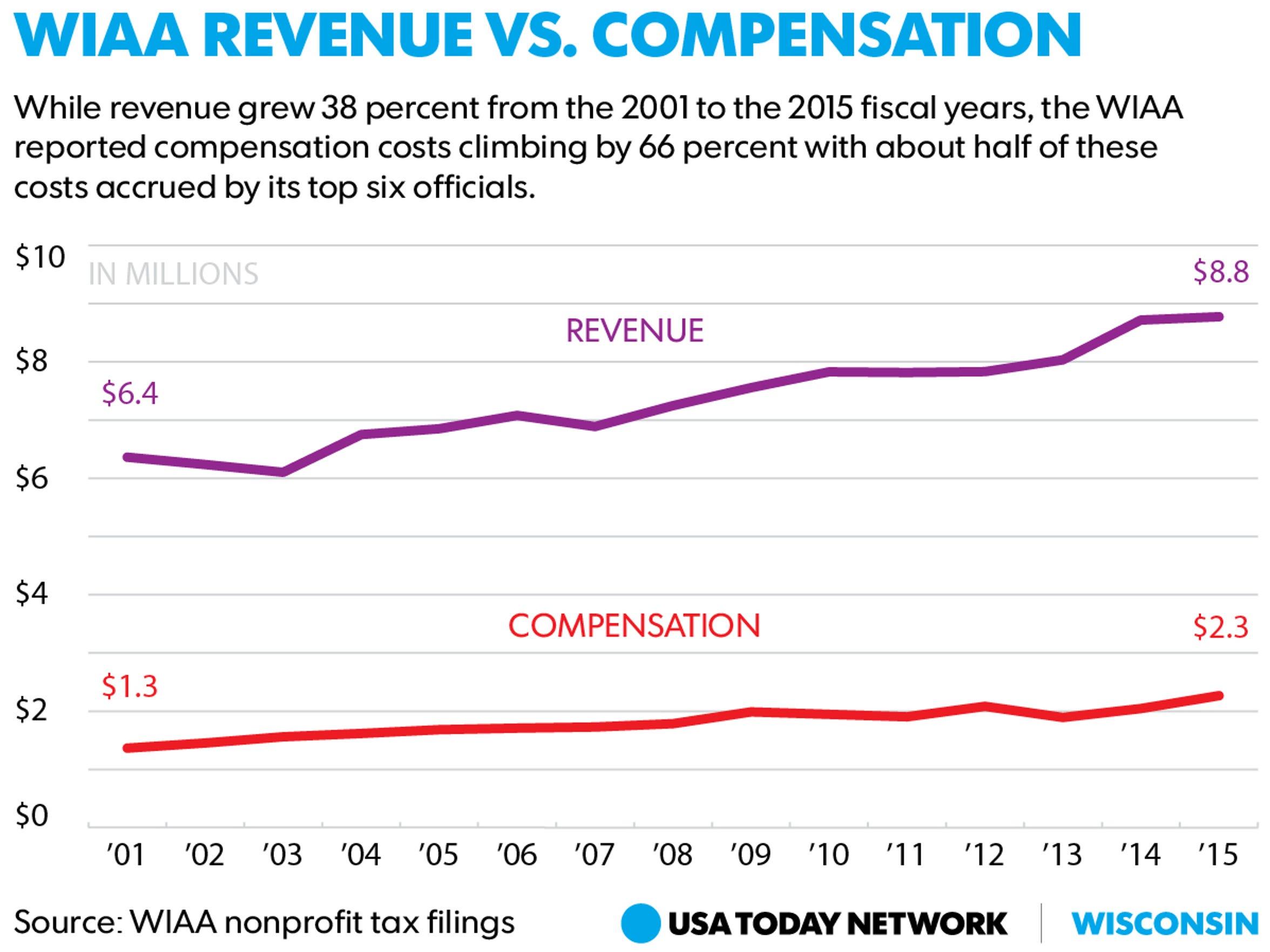 Graphic comparison WIAA revenue and compensation