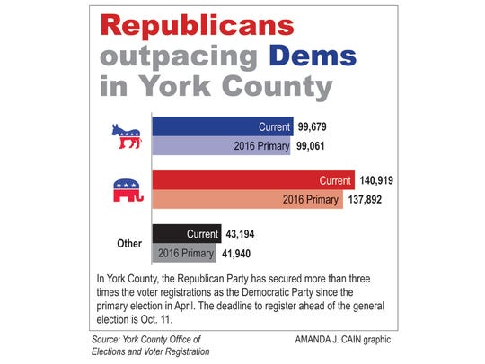 Republicans outpacing Dems in York County.