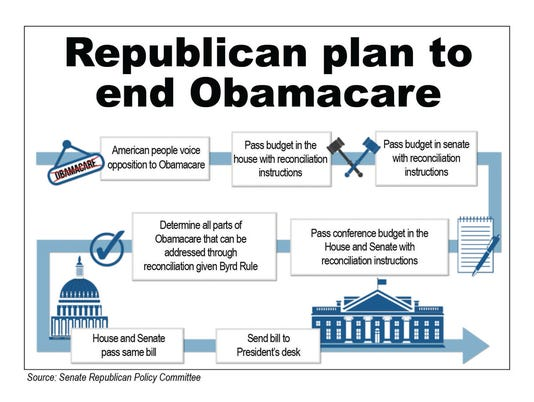 Republican plan to end Obamacare graphic