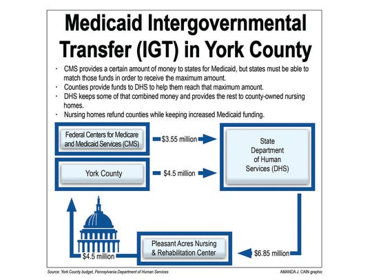 Medicaid (IGT) graphic