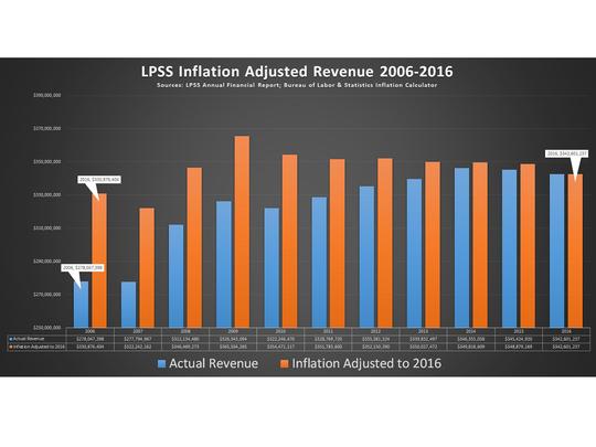 LPSS Inflation Adjusted Revenue