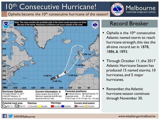 Hurricane Ophelia is the 10th consecutive hurricane