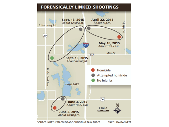 In 2015, three pairs of shootings were linked forensically by the Northern Colorado Shooting Task Force.