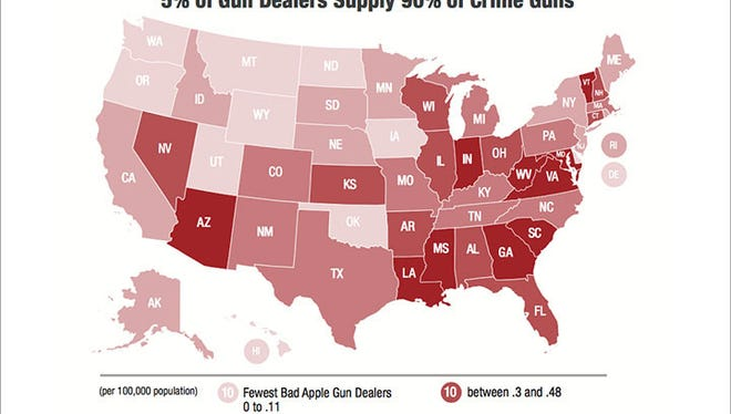 """Arizona had one of the highest rates of """"bad apple"""" gun dealers - those with a disproportionate share of guns that later were used in crimes - according to a Brady Center analysis of unpublished ATF data."""