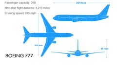 Graphic: A look at Malaysia Airlines Flight 17