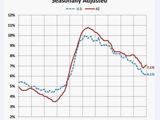 5 charts to put Arizona 39 s job market in perspective