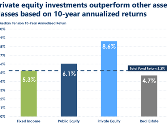 Private equity investment chart.