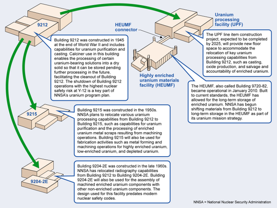 A graphic from the Government Accountability Office,