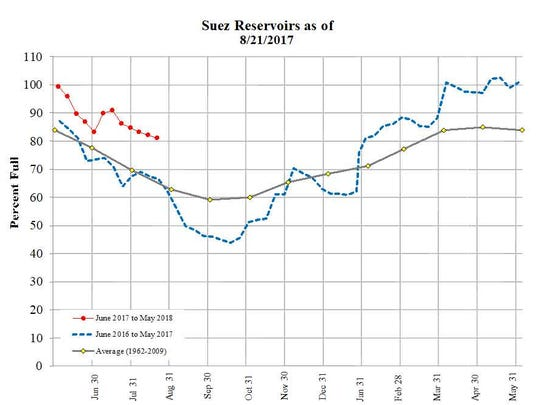 The three Hackensack River reservoirs operated by Suez are far fuller today than this point last year during drought conditions.