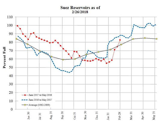 After falling seriously low in January, the three drinking water reservoirs on the Hackensack operated by Suez have bounced back to more than 80 percent full, thanks to the wettest February in more than a century.