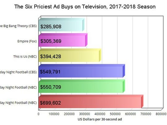 A chart comparing the six priciest ad buys on prime-time TV.