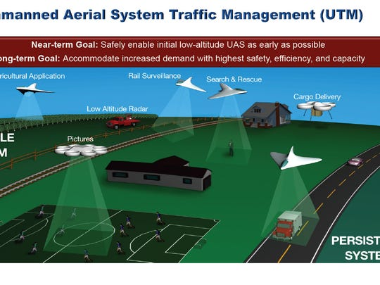 In this graphic from NASA, it shows future plans for the use of drones in the community.