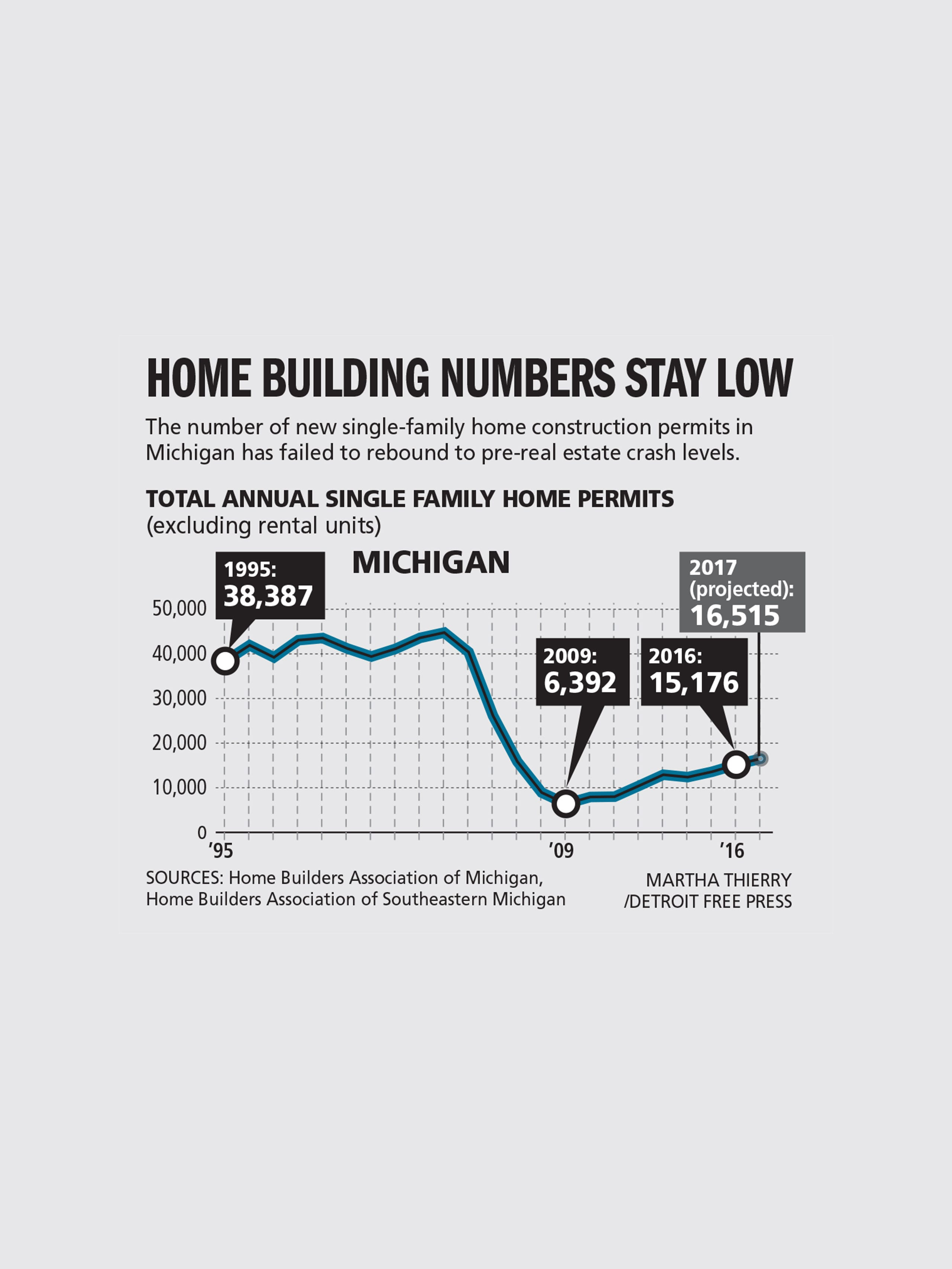 a \u0027new normal\u0027 for home construction ricochets through michigan  home building numbers stay low michigan