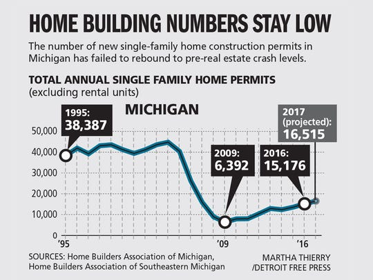 Home building numbers stay low: Michigan