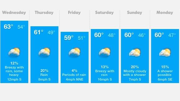 Salem area weather for October 22