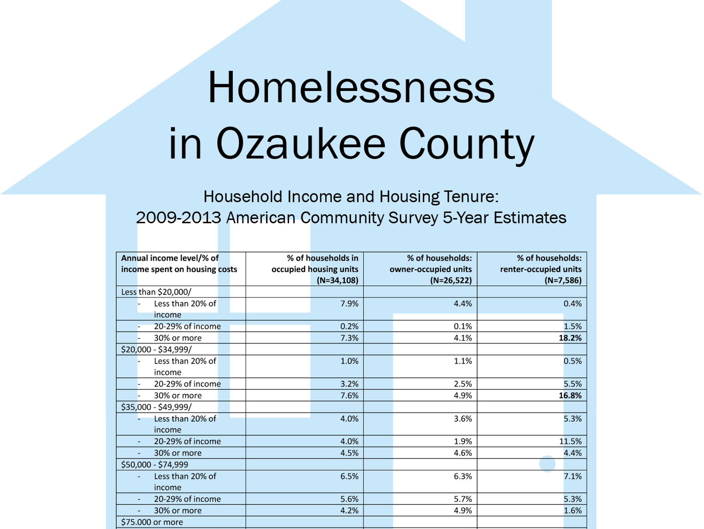A look at homeless statistics for Ozaukee County. Click
