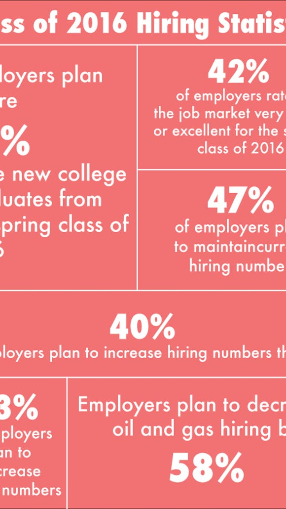 (Source: National Association of Colleges and Employers Job Outlook 2016 survey)