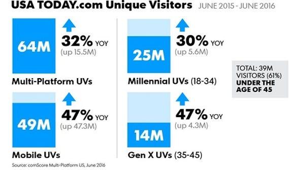 USATODAY.com June '16 comScore UV
