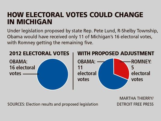 DFP editorial electoral Michigan CHART PRESTO.jpg