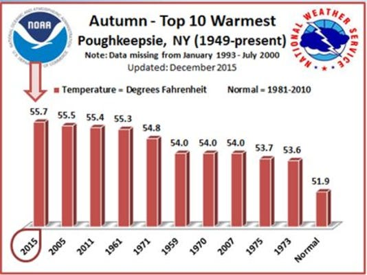 National Weather Service warmest autumn
