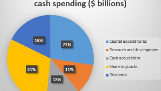 U.S. companies could bring back $1 trillion in cash from overseas in 2017.