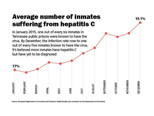Average number of inmates with hepatitis C
