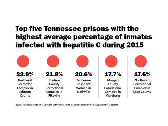 Tennessee prisons with highest percentage of inmates