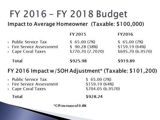 Average Impact on Homeowner (2)