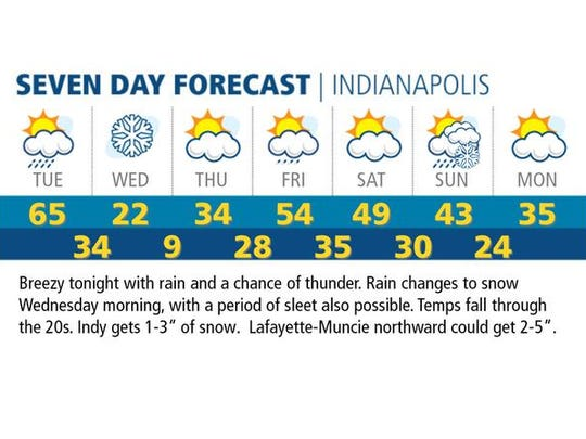 Seven-day forecast