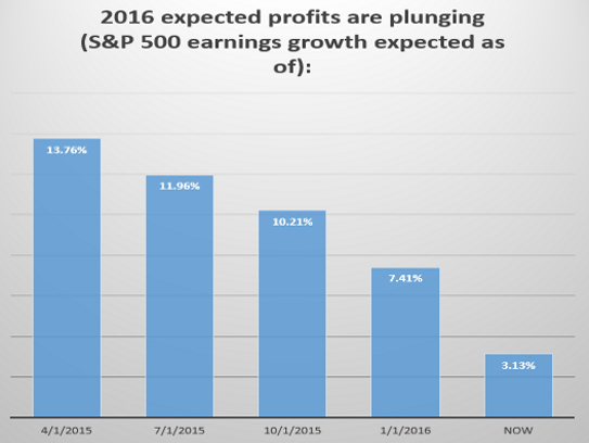 2016 expected profits are plunging
