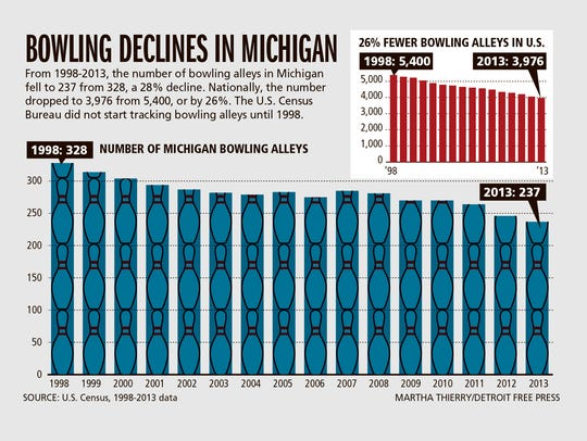Bowling declines in Michigan