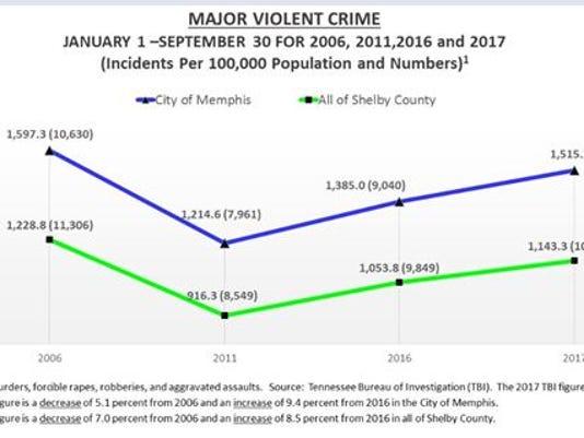 636452341341327263-violent-crime.JPG