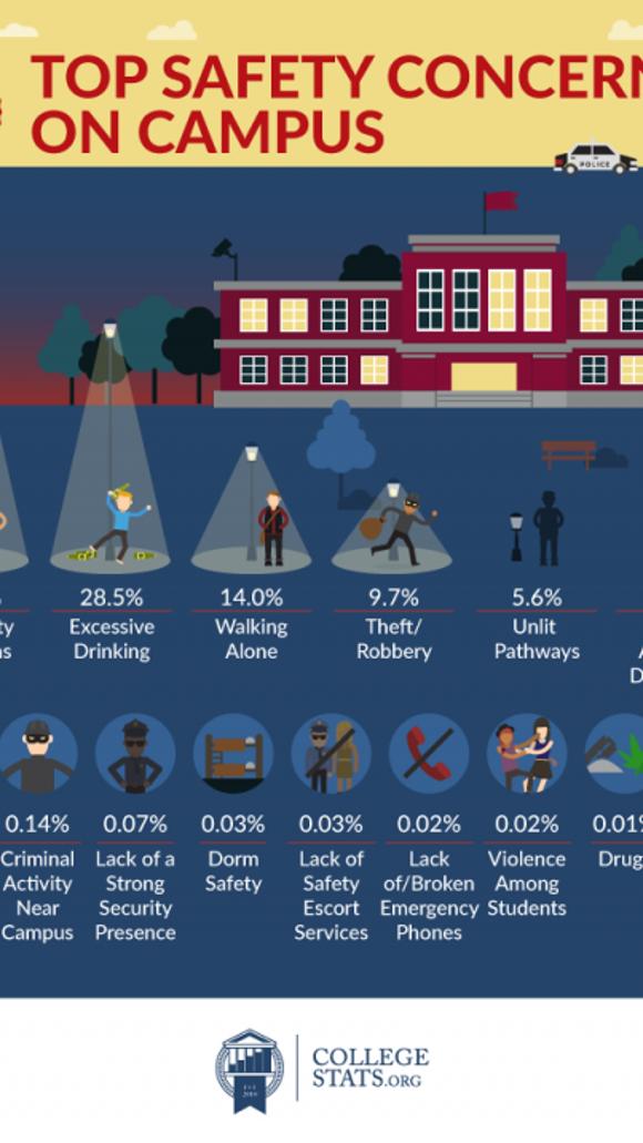 collegestats safety concerns