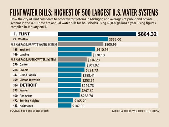 Flint water bills: Highest of 500 largest U.S. water systems