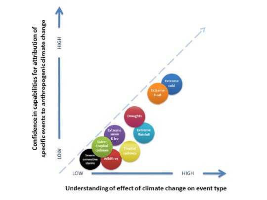 Extremes of temperature and droughts are weather events that can be attributed to climate change.