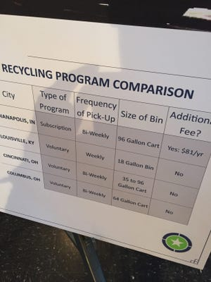 Indianapolis' recycling rate lags that of other major cities, and officials believe its subscription-only curbside service is a big reason why.