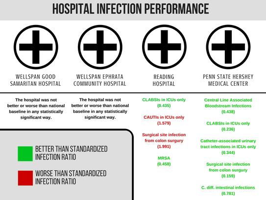 This chart shows infection categories in which Lebanon