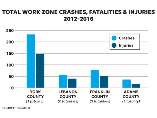 Total work zone crashes, fatalities and injuries, 2012-2016.