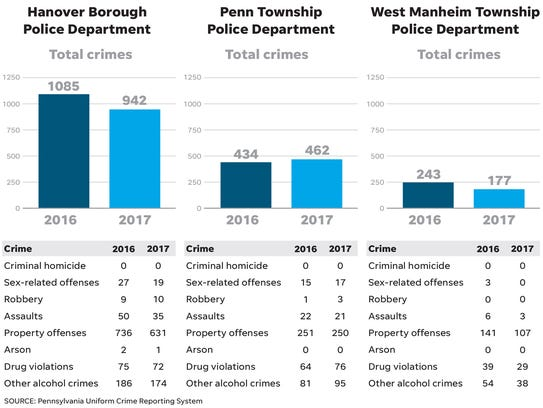 Reported crime rates in the Hanover area from 2016