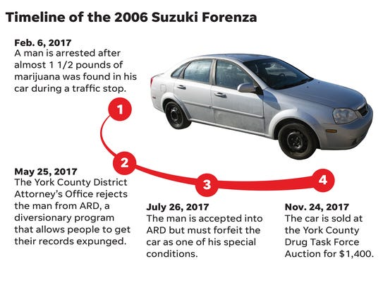 Here's how the 2006 Suzuki Forenza ended up at the York County Drug Task Force Auction on Black Friday.