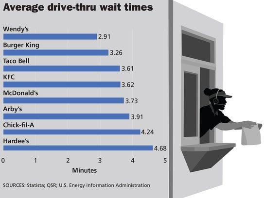 Fast Food Average Wait Time
